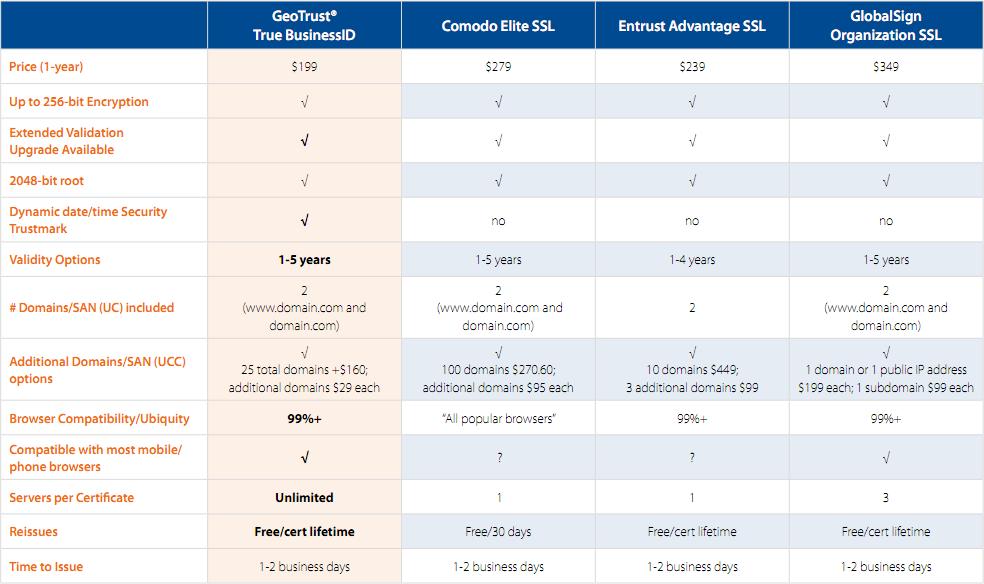 Competitive Comparison Organization Validated Ssl Ssl