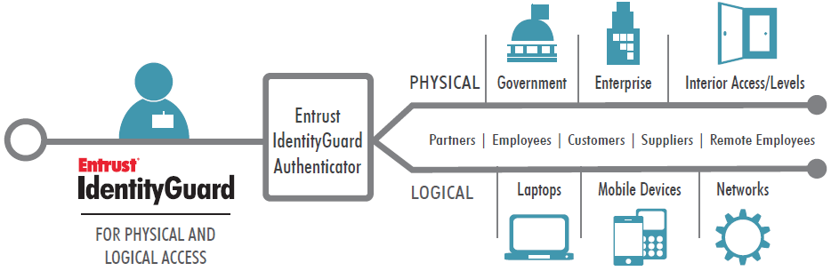 Entrust IdentityGuard, digital certificates, Logical Access Solutions, Physical & Logical Access Solutions, Physical Access Solutions, Entrust IdentityGuard Authenticator